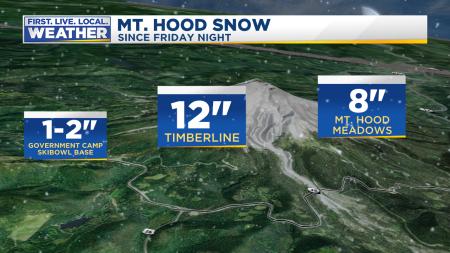 Snow Mt Hood Totals