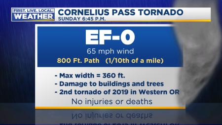 Tornado Today Stats