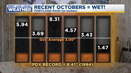 October Rain Stats