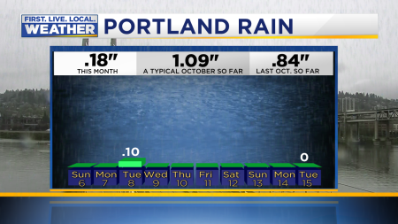 Rain PDX Last 10 Days
