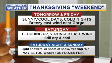 Mark Headlines Thanksgiving Week