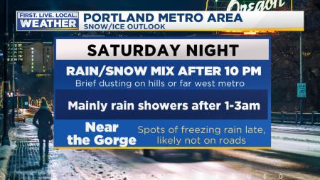 Snow Tonight Forecast 1