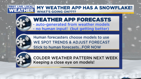 Weather App Snow Forecasts