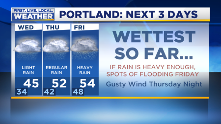 3 Day Forecast Graphic Portland