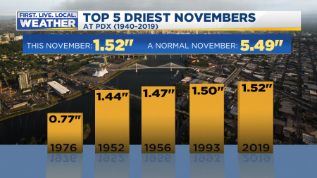 Driest November Ever Graph