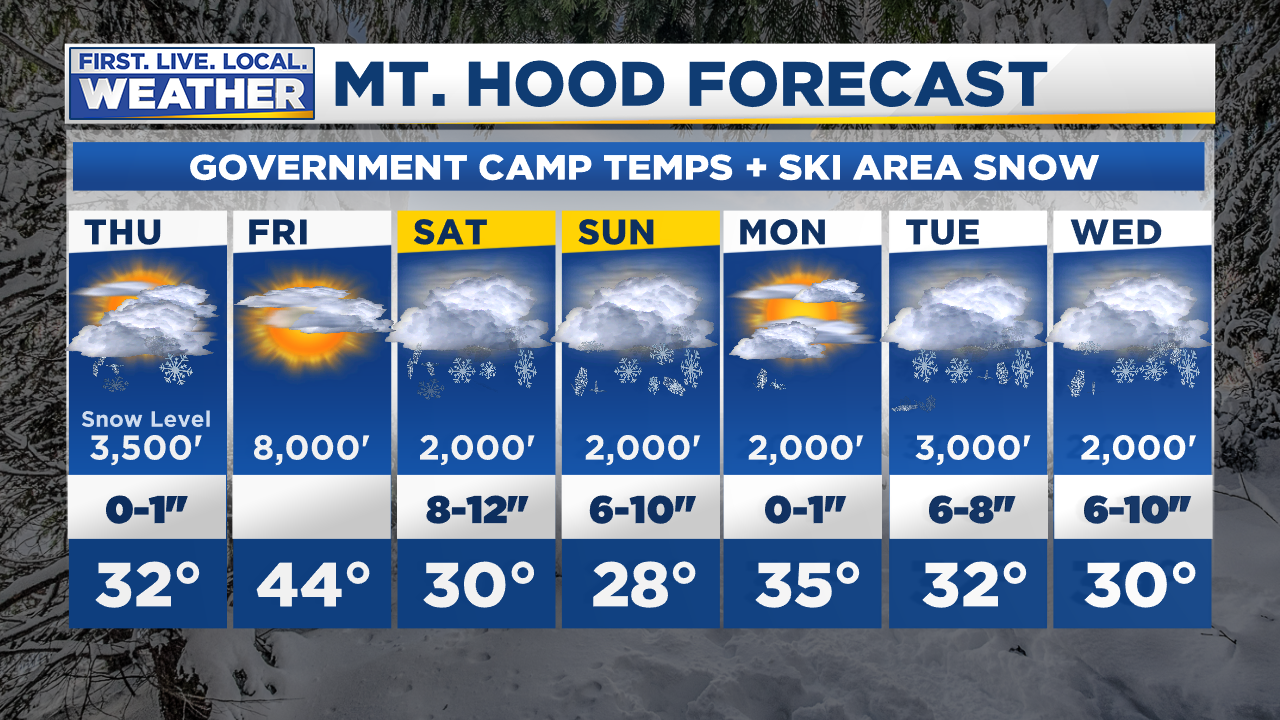 7 Day Forecast Cascades Mt Hood Government Camp