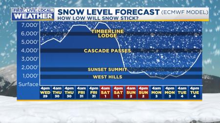 ECMWF Snow Level From 850mb Temps LONG TERM