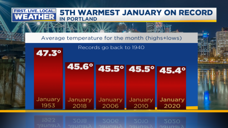 Record Warm Month Top Five