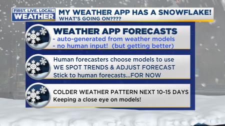 Weather App Snow Forecasts