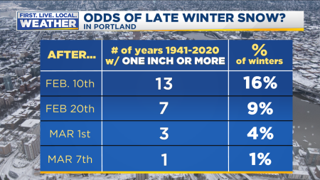 Late Winter Snow Chance 1 or more PDX