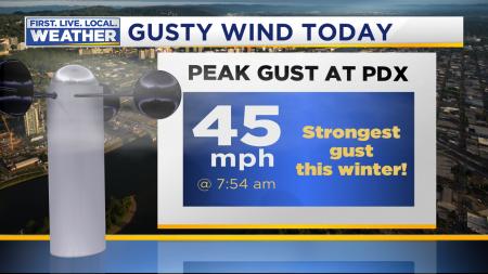 Wind Peak Gust PDX