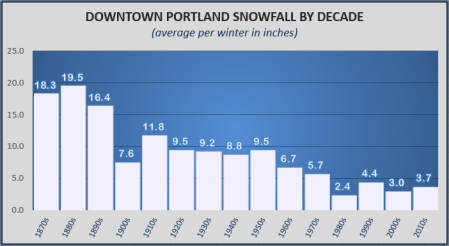 downtownsnow