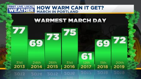 March Warmest Temp
