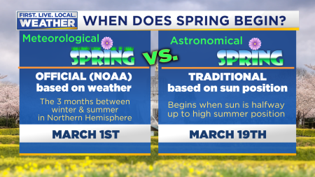 Mark Spring Definition_MeteorologicalvsAstronomicalSeasons