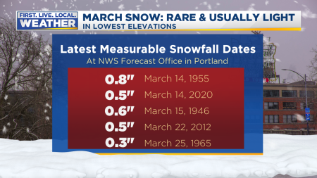 Portland Snow Latest 2