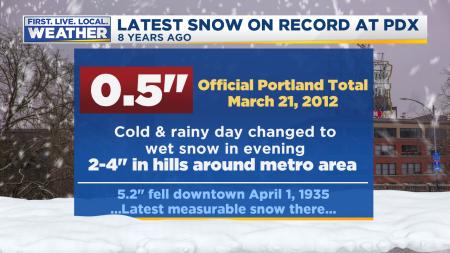 Portland Snow Latest 2