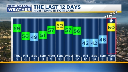 web_PDXTemp_13days