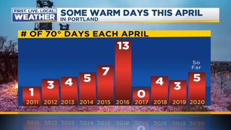 April 70 Degree Days