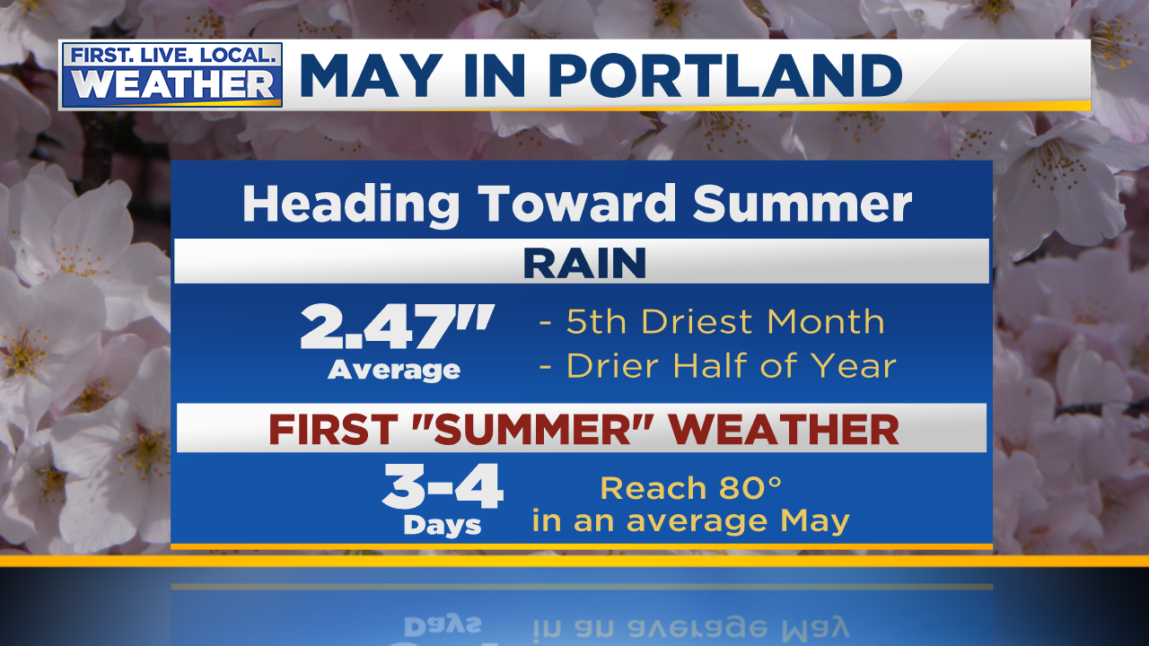 May in Portland Stats